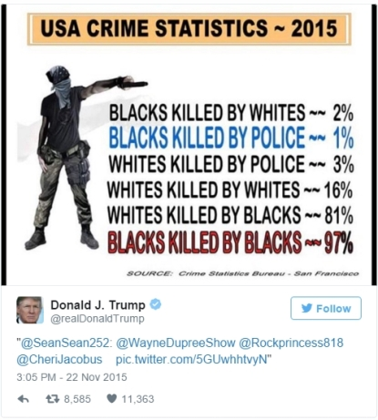 Trump retweets bullshit stats