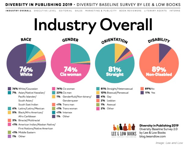 Lee and Low Diversity in Publishing 2019